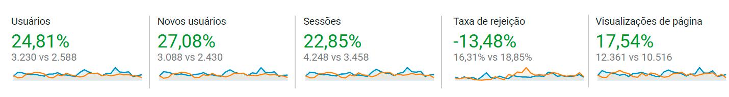 Dados Analytics
